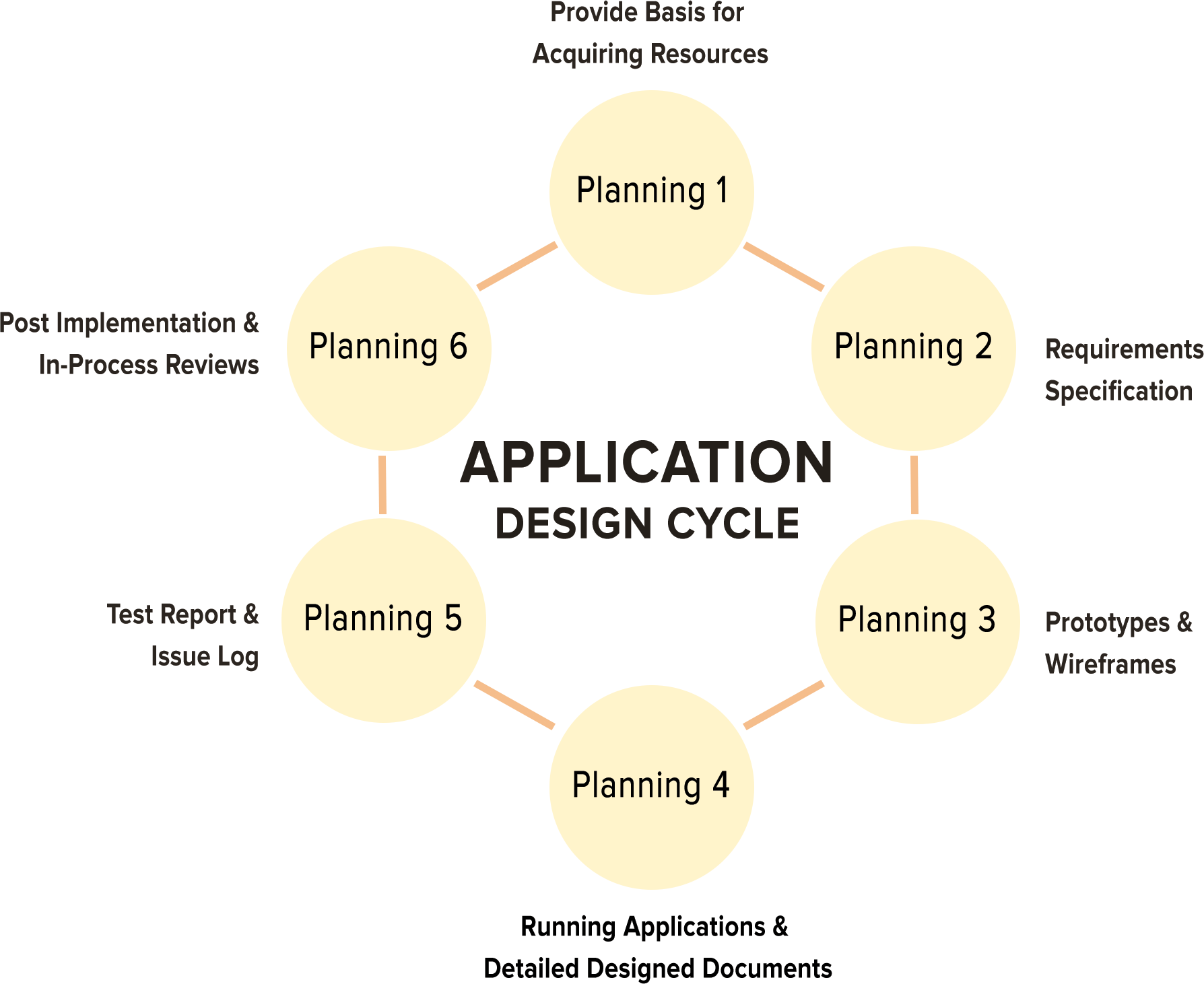 Apps Development Process
